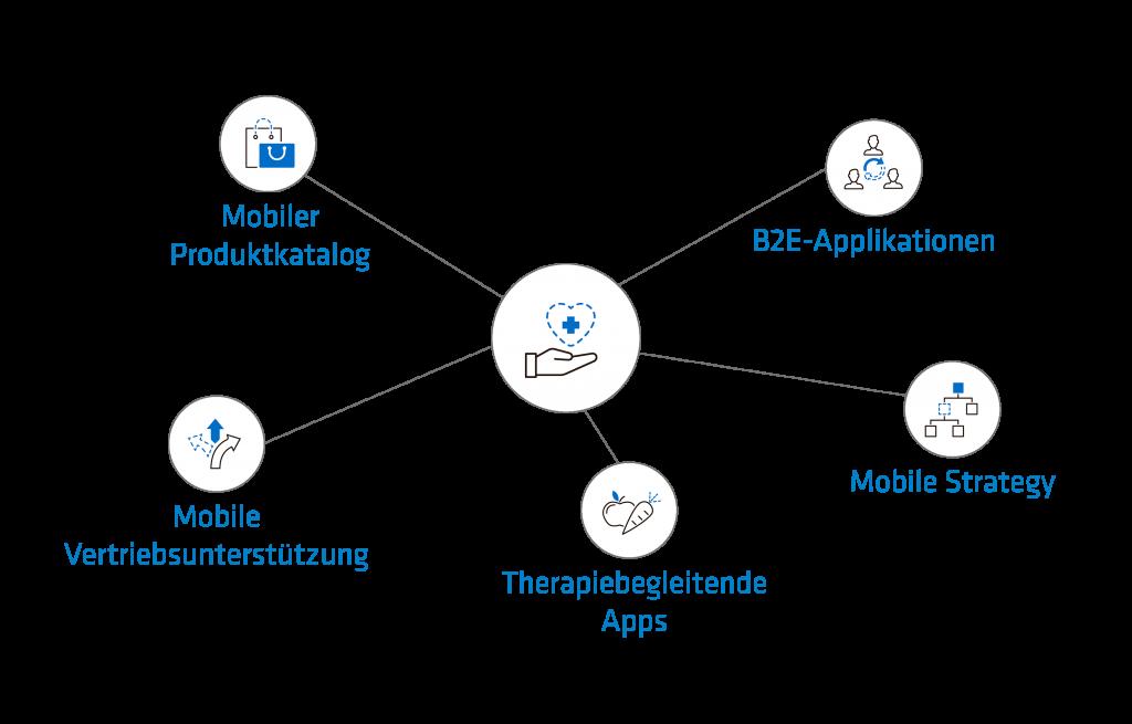 Schaubild Mobile Lösungen LifeScience mit den Inhalten Mobiler Produktkatalog, B2E-Applikationen, Therapiebegleitende Apps, Mobile Strategy, Mobile Vertriebsunterstützung