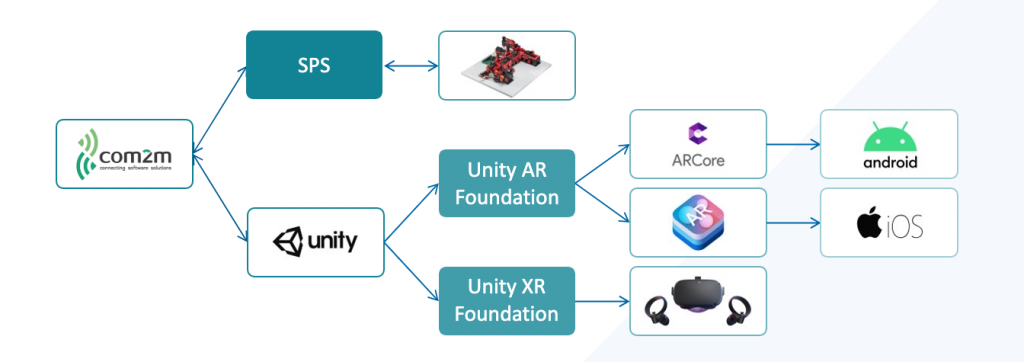 Technik AR- und VR-Showcase Fischertechnik